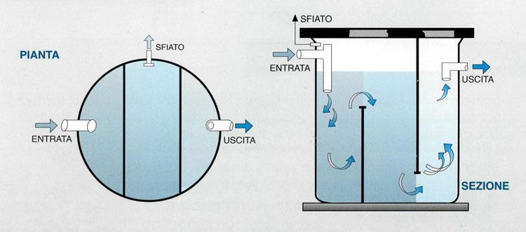Degrassatore statico in vetroresina - Degrassatore cucina ...