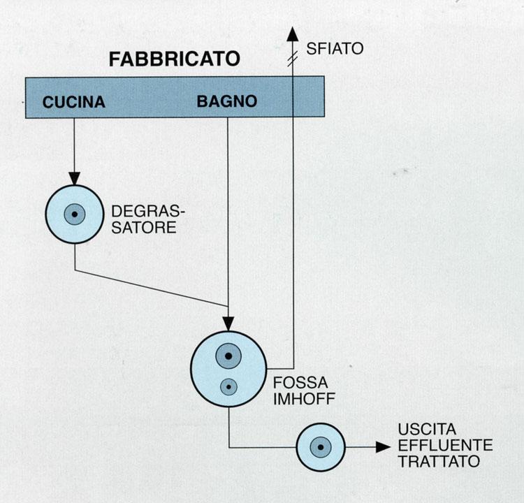 Vasca o fossa biologica imhoff for Schema fossa imhoff dwg